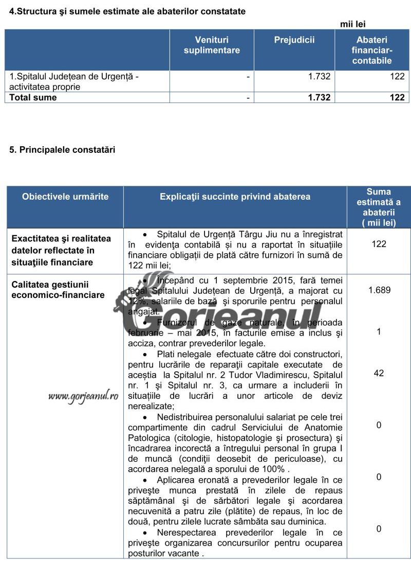 Spitalul de Urgenta Targu Jiu-2